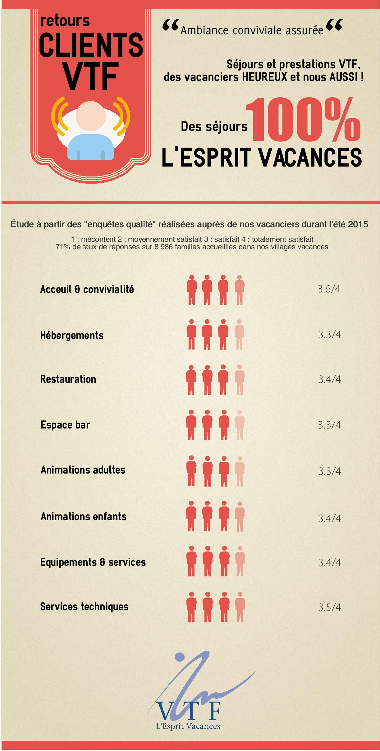 satisfaction client VTF : infographie