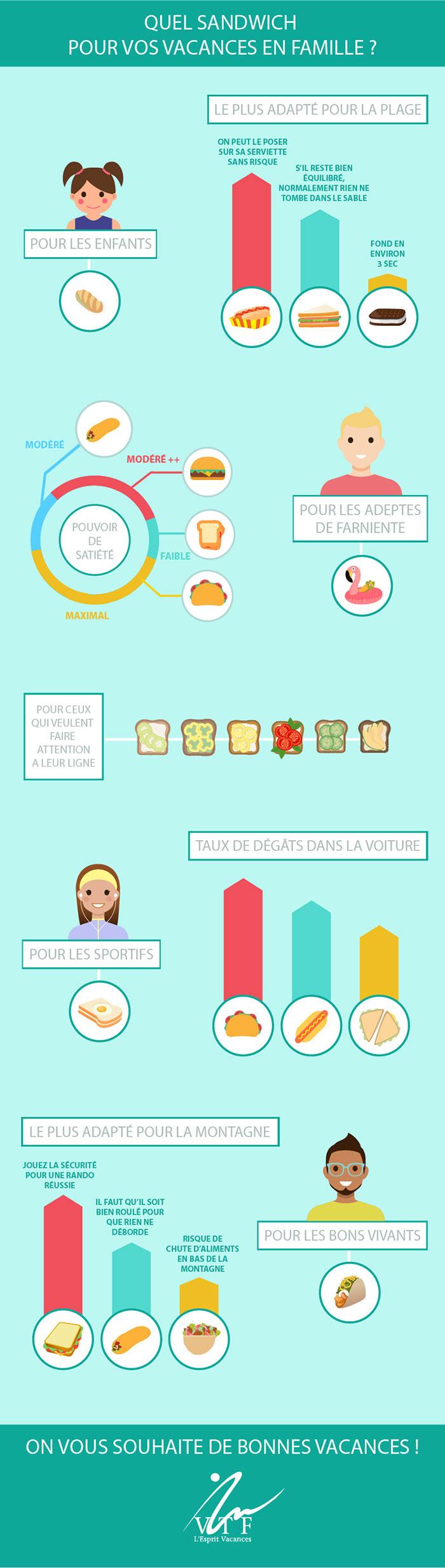 infographie sandwich idéal en vacances