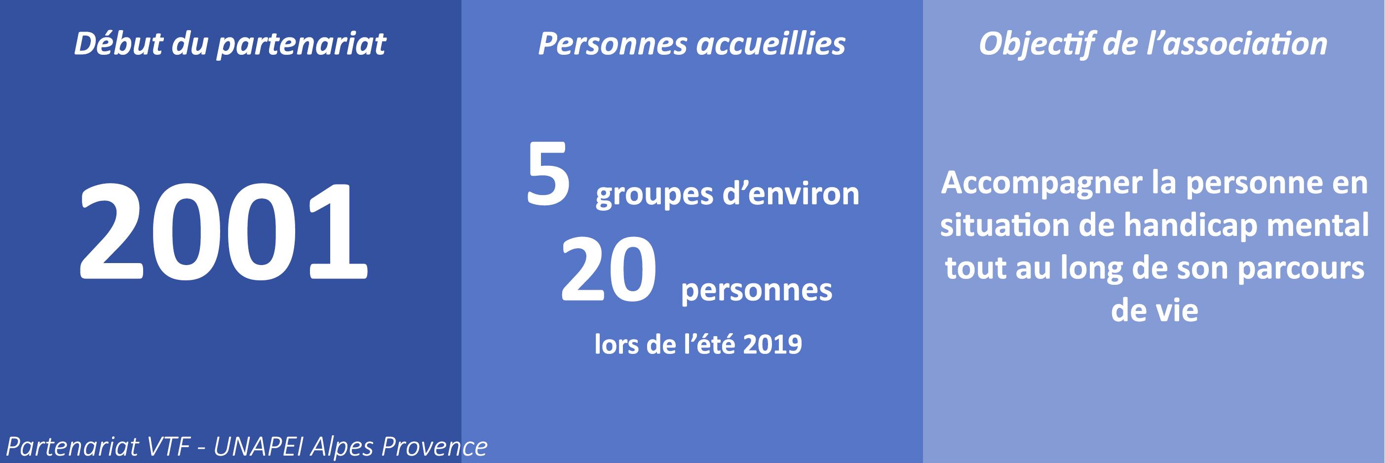 Partenariat VTF - UNAPEI Alpes Provence. Début du partenariat en 2001. 5 groupes d'environ 20 personnes accueillies lors de l'été 2019. L'objectif de l'association est d'accompagner la personne en situation de handicap mental tout au long de son parcours de vie.