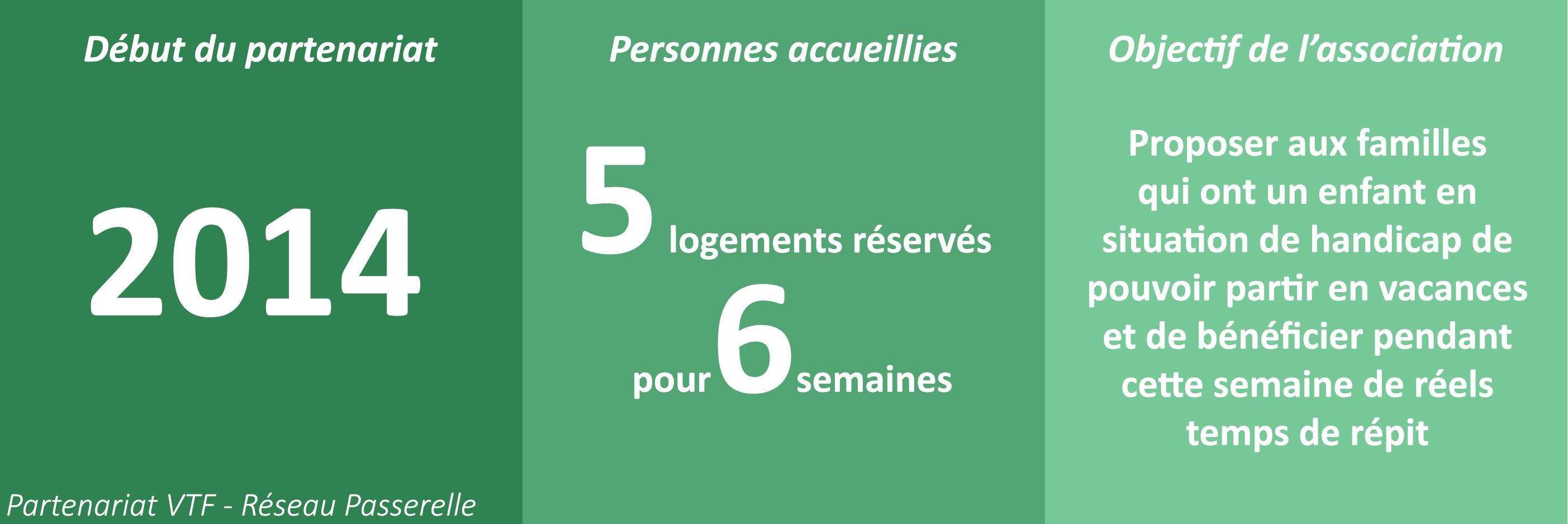 Partenariat VTF - Réseau Passerelle. Début du partenariat en 2014. L'objectif de l'association est de proposer aux familles qui ont un enfant en situation de handicap de pouvoir partir en vacances et de bénéficier, pendant cette semaine, de réels temps de répit.