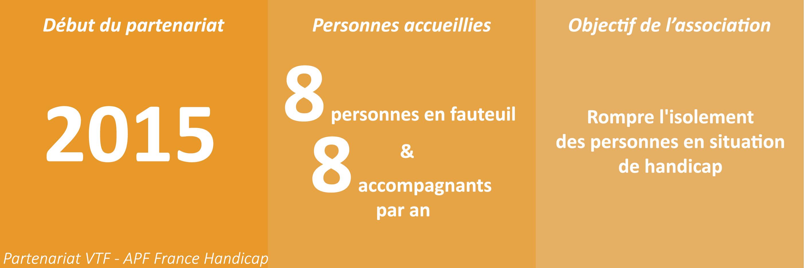 Partenariat VTF - APF France Handicap. Début du partenariat en 2015. 8 personnes en fauteuil et 8 accompagnants accueillis par an. L'objectif de l'association est de rompre l'isolement des personnes en situation de handicap.