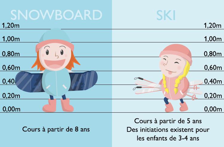 Les cours de snowboard commencent à partir de 8 ans quand les cours de ski commencent à partir de 5 ans.  Des initiations en ski existent pour les enfants de 3-4 ans.
