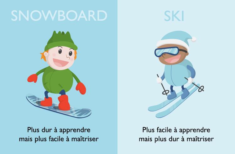 Le snowboard est plus dur à apprendre mais plus facile à maîtriser alors que le ski est plus facile à apprendre mais plus dur à maîtriser.