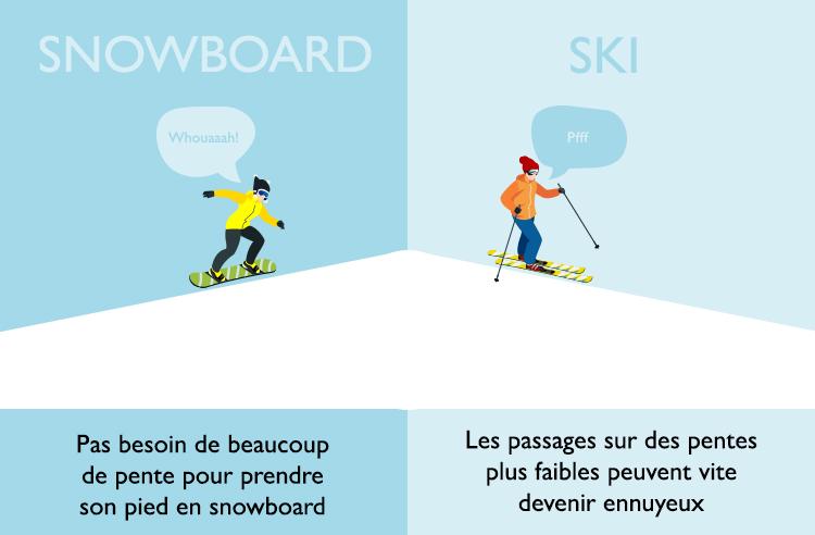 Pas besoin de beaucoup de pente pour prendre son pied en snowboard. En ski, les passages sur des pentes plus faibles peuvent vite devenir ennuyeux.