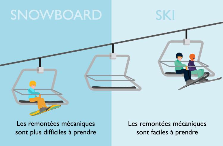 Les remontées mécaniques sont plus difficiles à prendre en snowboard qu'en ski.