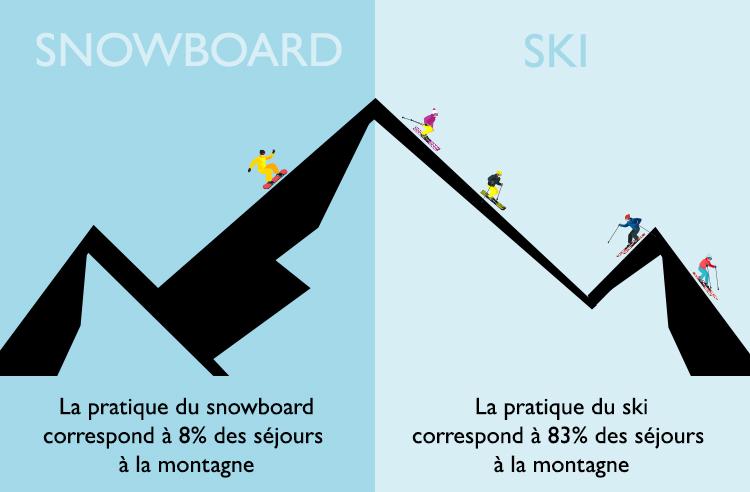 La pratique du snowboard correspond à 8% des séjours à la montagne. La pratique du ski correspond à 83% des séjours à la montagne.