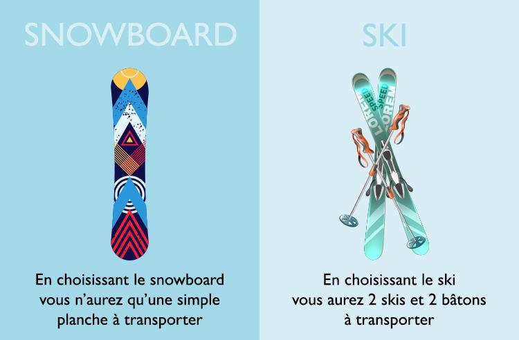 En choisissant le snowboard vous n'aurez qu'une simple planche à transporter.  En choisissant le ski vous aurez 2 skis et 2 bâtons à transporter.