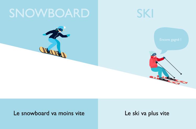 Le snowboard va moins vite que le ski.